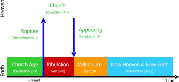 The book of revelation georges journal future events as a schematic diagram ccuart Images