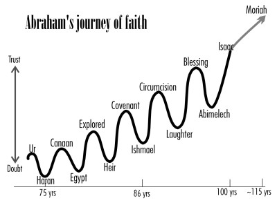 Abraham's journey of faith