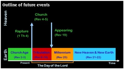 Outline of future events