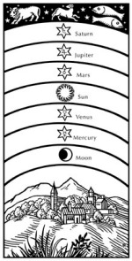 Illustration of seven heavens