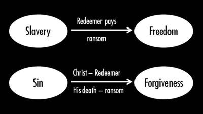Slavery & sin - Diagram 1 400px