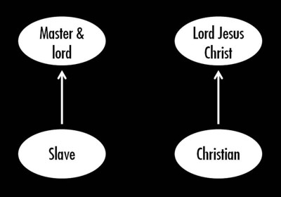 Slavery & sin Diagram 2 400px