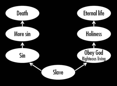 Slavery & sin Diagram 3 400px