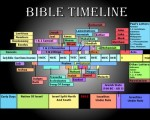 Bible-Timeline 400px