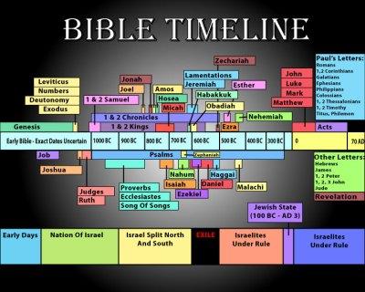 Bible-Timeline