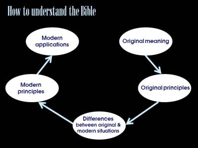Understanding the Bible 1