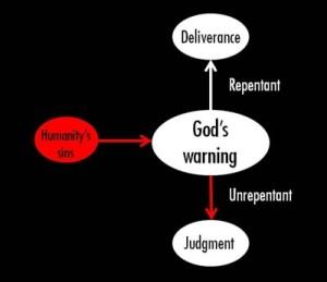 Zephaniah diagram resized