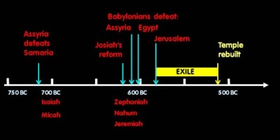 Zephaniah time line resized