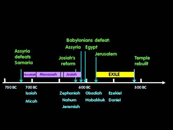 Zephaniah diagram