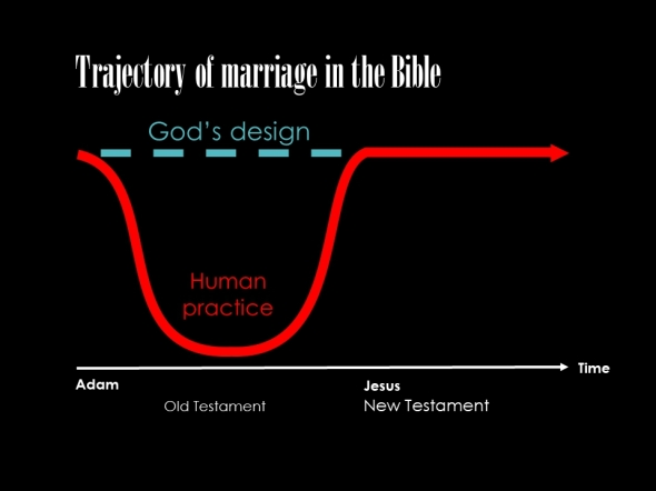 Marriage trajectory