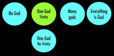 Beliefs aboutr God 400px
