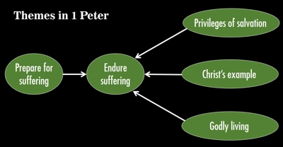 Themes in 1 Peter 400px