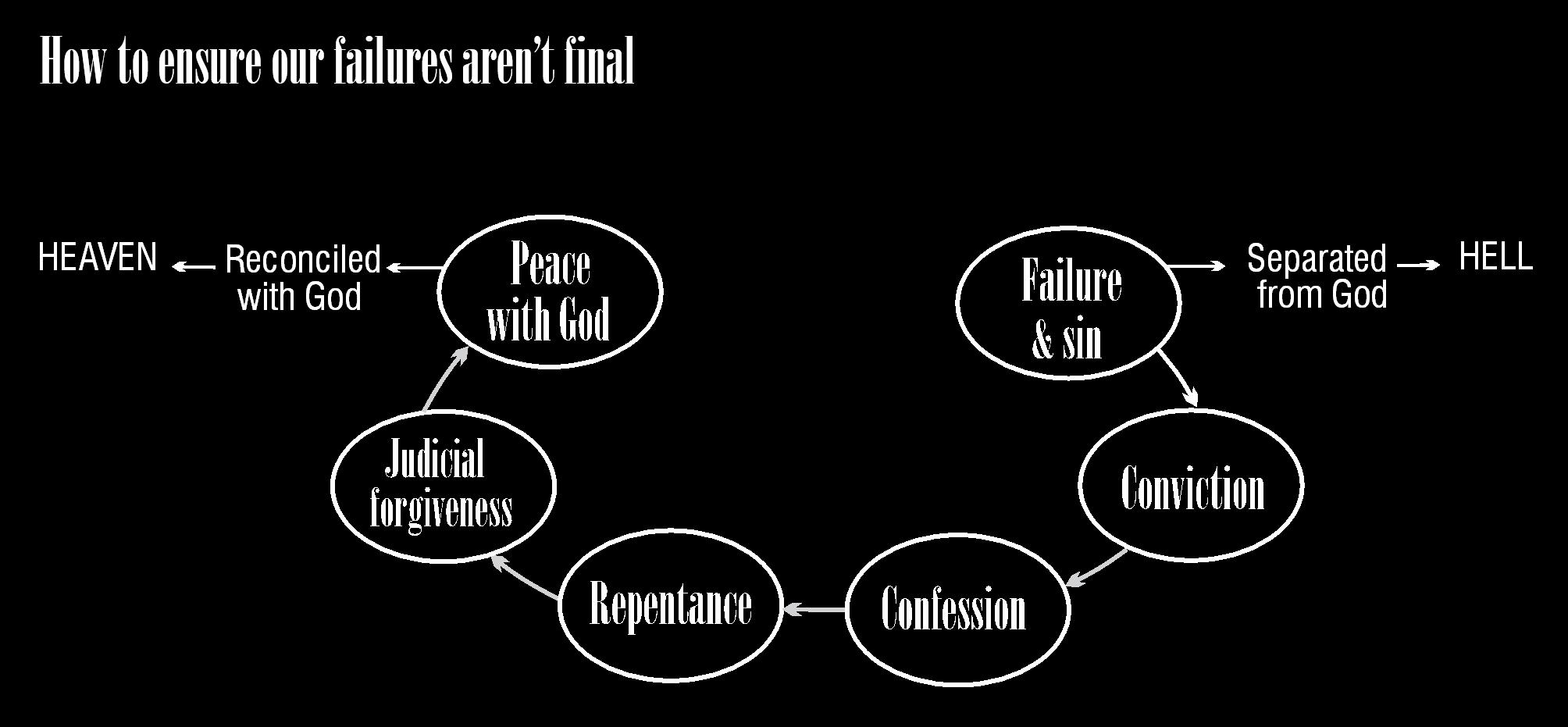 Failure not final 1
