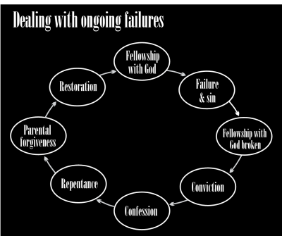 Ongoing failures