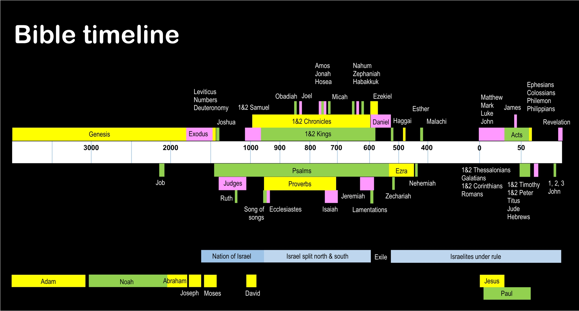 Bible timeline - How to read the Bible in chronological order
