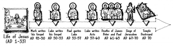 When the gospels were written - Cold-case Christianity