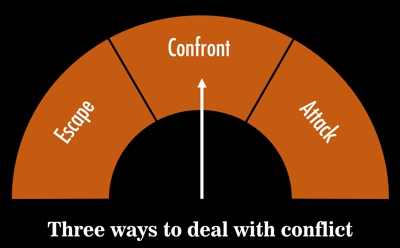 The three main ways to deal with conflict