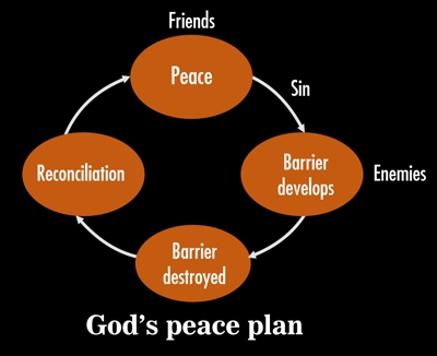 God's peace plan