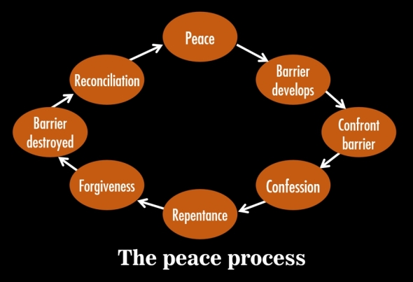The peace process for restoring peace