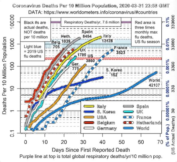 Coronavirus death statistics - 31 March 2020