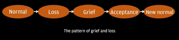 The pattern of grief and loss