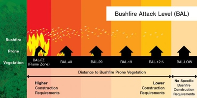 Bushfire Attack Level (BAL) diagram
