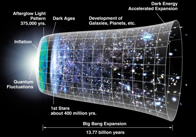 The big-bang theory is a hypothetic model of the universe that has huge fudge-factors!