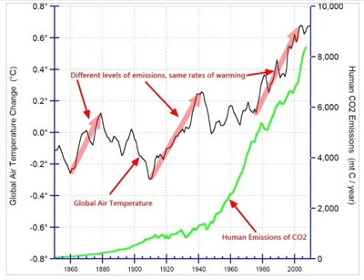 Trend of global temperature change and human CO2 emissions