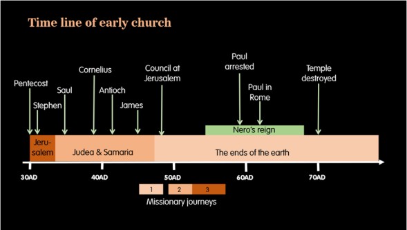 Time line of the early church