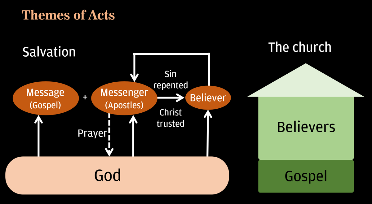 Schematic diagram: Themes of Acts