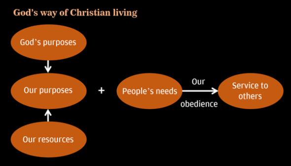 Schematic diagram: God's way of Christian living