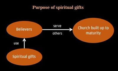 Schematic diagram: Purpose of spiritual gifts
