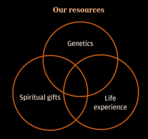 Our resources: Genetics, Life exoerience, and Spiritual gifts