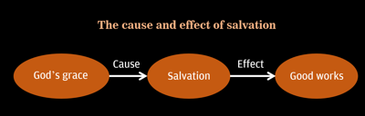 The cause and effect of salvation