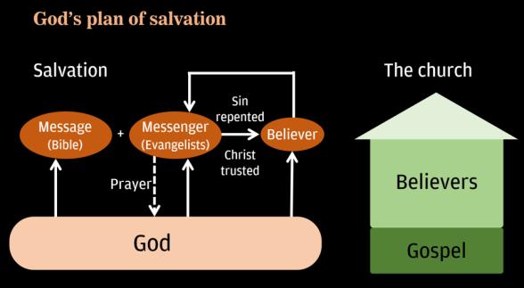 Schematic diagram: God's plan of salvation