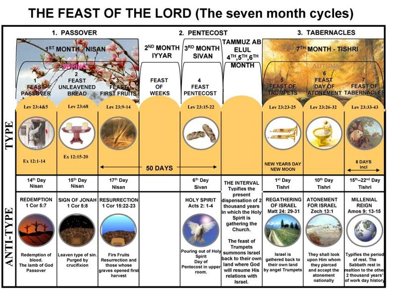 Diagram of the seven Jewish festivals