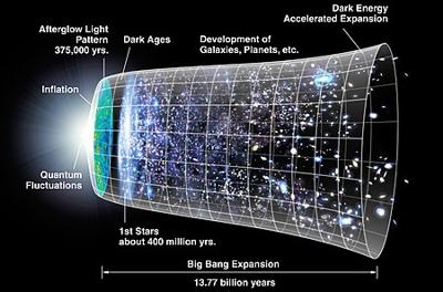 Big bang model of the universe