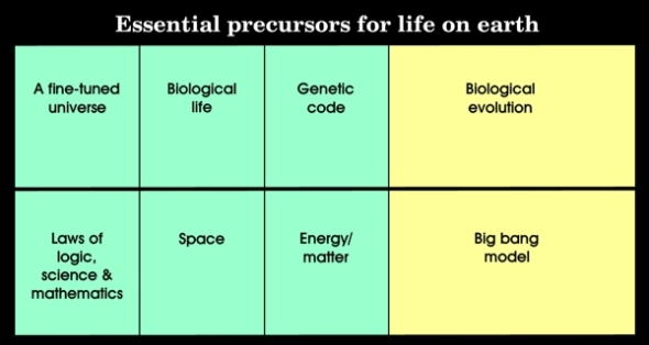 Essential precursors for the big bang model and the theory of biological evolution