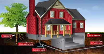 How the foundations of a building can be affected