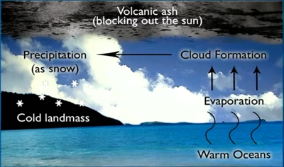 Causes of the ice age after the flood