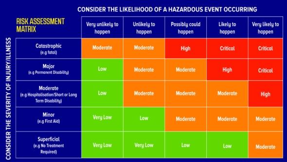 Risk assessment matrix for vaccinations