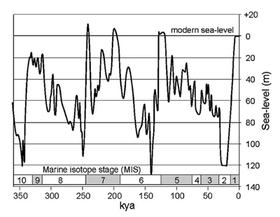 A cyclic sea level model up to 355,000 years ago that shows the marine isotope stage (MIS). Note: the time scale in this graph is in the opposite direction to the other graphs in this post.