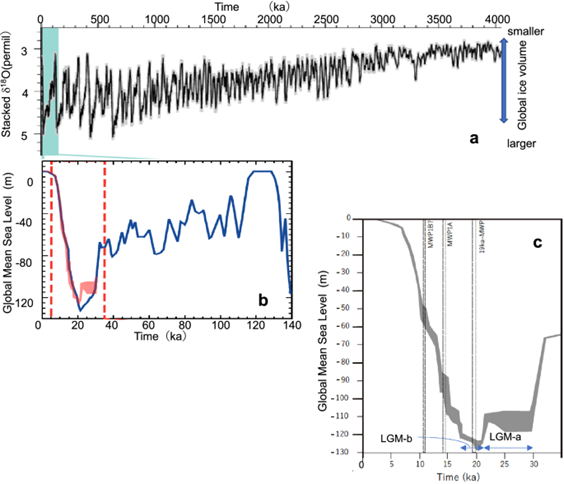 A cyclic sea level model up to 140,000 years ago that shows the oxygen isotope pattern up to 4 million years ago